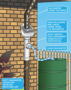 runoff water filtration process diagram